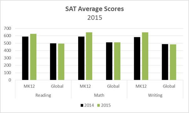 SAT Trend Data