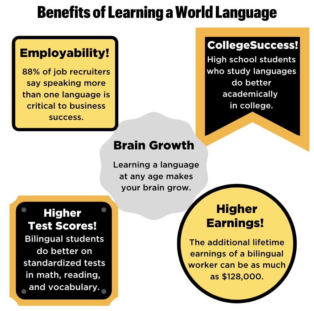 Benefits of Learning a World Language Infographic